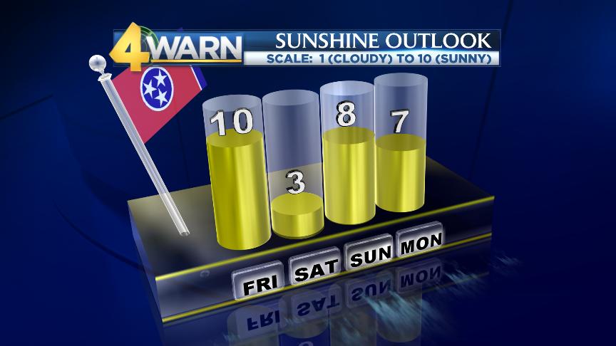 Sunshine Outlook and Weekend Rain Timeline
