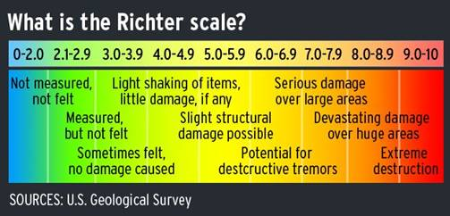earthquakes_richter-scale_u-s-geological-survey