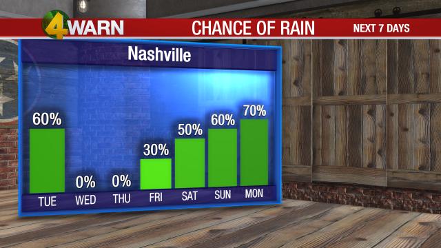 Rain Chance GRAPH_Days