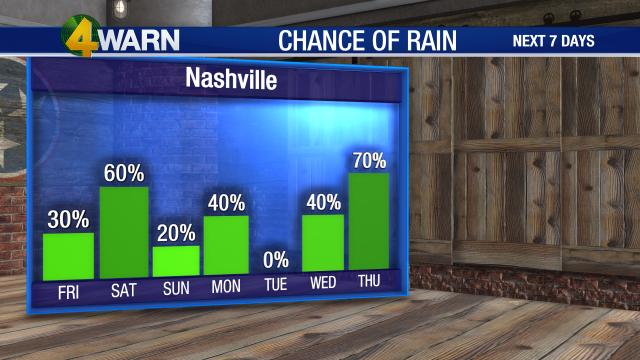 Rain Chance GRAPH_Days.png