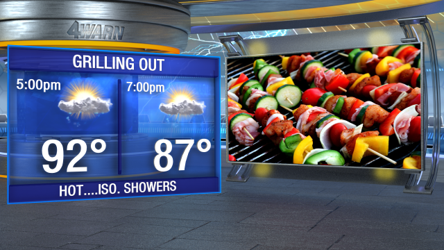 Grilling Forecast