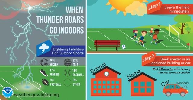 Lightning When Thunder Roars...